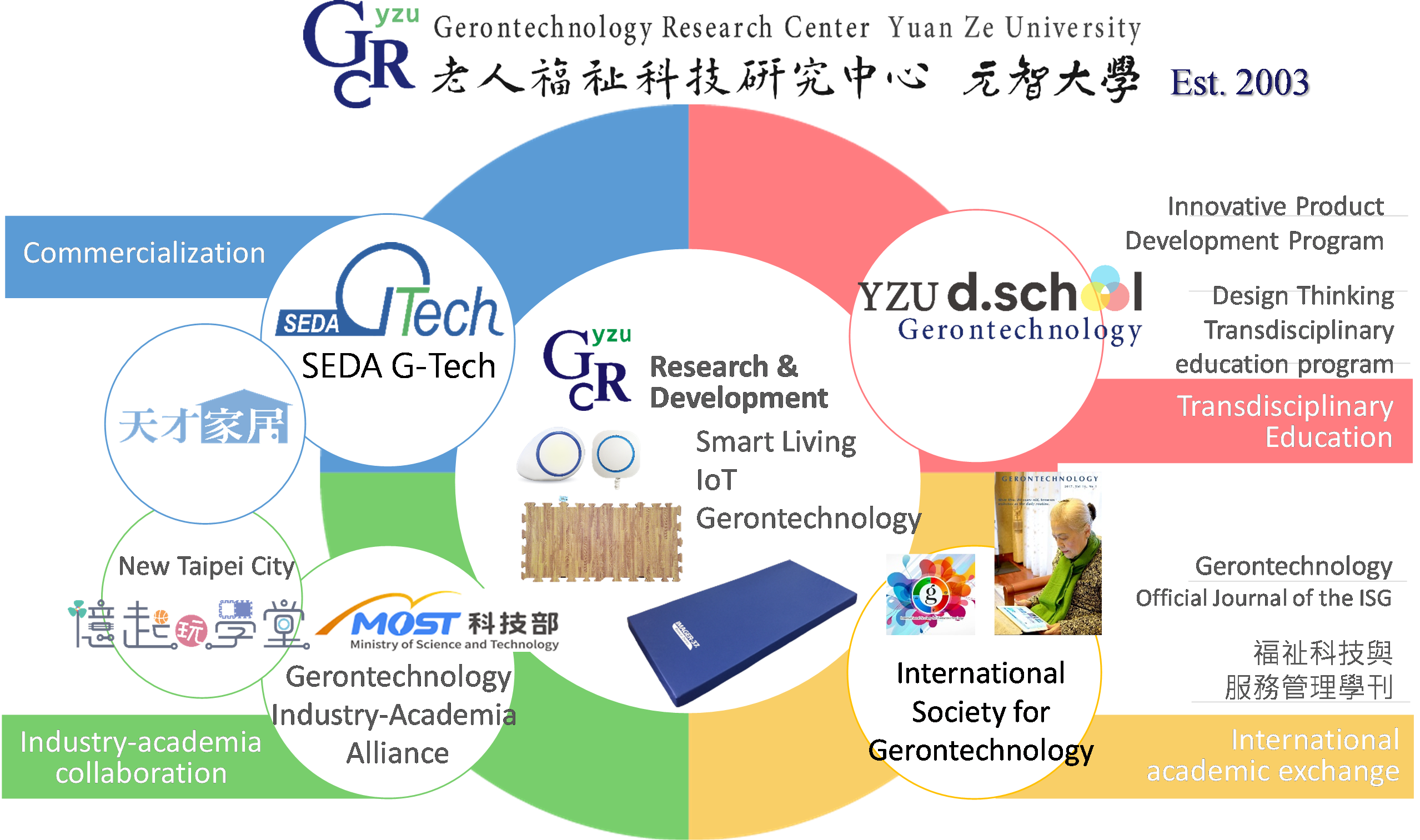 Figure 1. The functions of the Greontechnology Research Center, Yuan Ze University, Taiwan