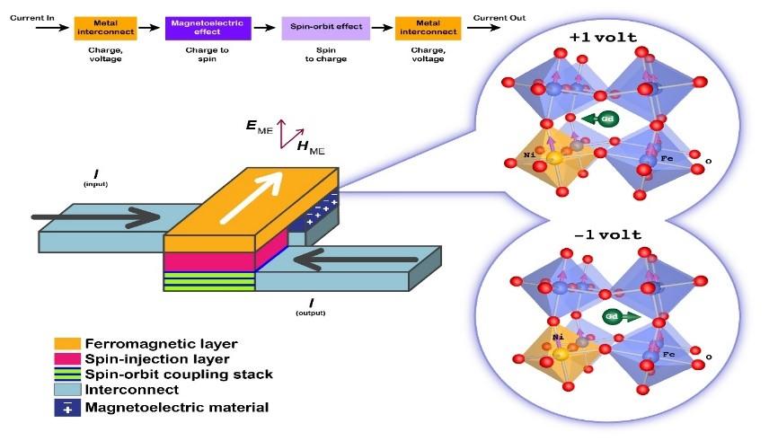 节能型自旋电子器件材料开发