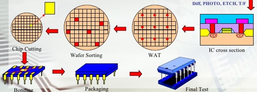 高性能锗集成电路元件闸极与通道工程