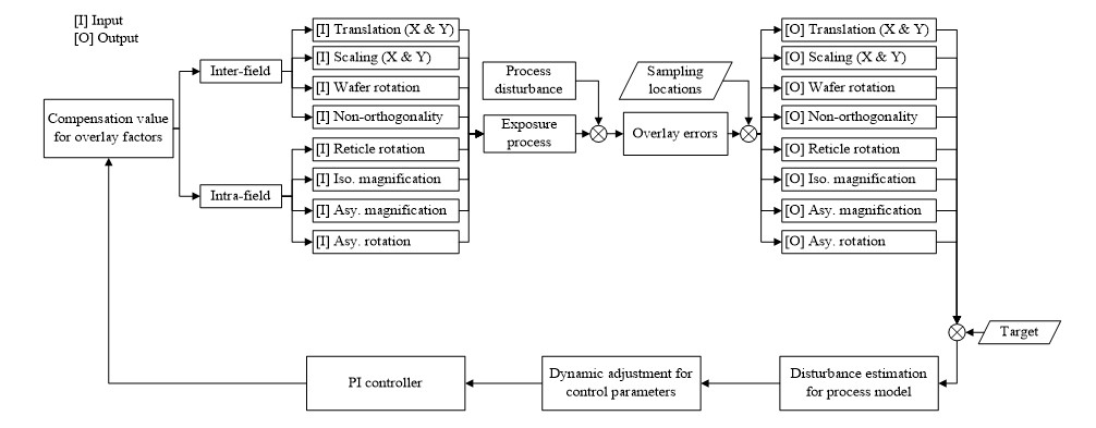 Fig.1. Run-to-Run Control for overlay error compensation for advanced process control